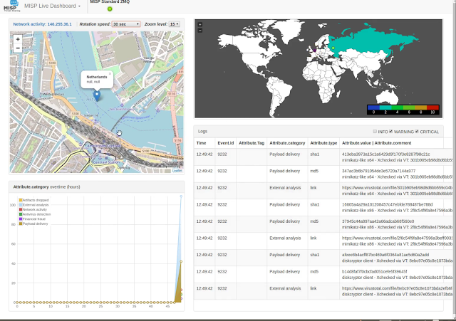 Misp-Dashboard - A Dashboard For A Real-Time Overview Of Threat Intelligence From MISP Instances