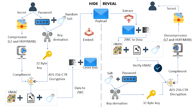 Stegcloak – Hide Secrets With Invisible Characters In Plain Text Securely Using Passwords