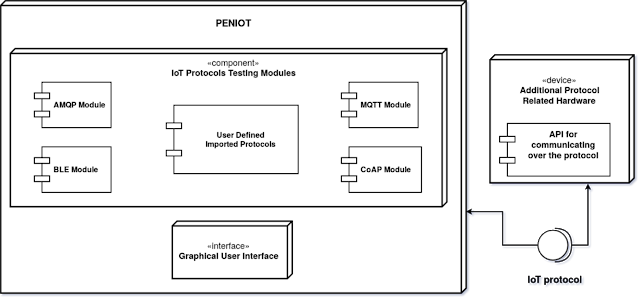 PENIOT – Penetration Testing Tool for IoT