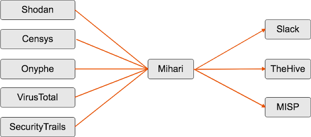 Mihari – A Helper To Run OSINT Queries & Manage Results Continuously
