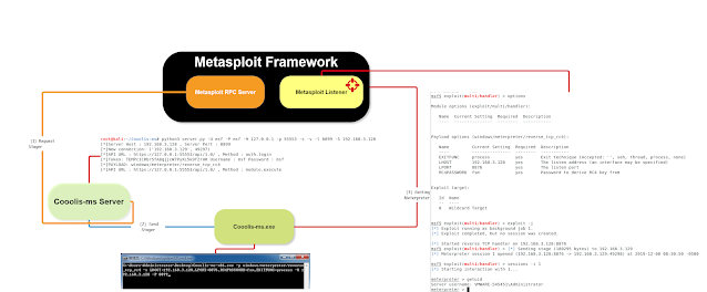 Cooolis-ms - A Server That Supports The Metasploit Framework RPC