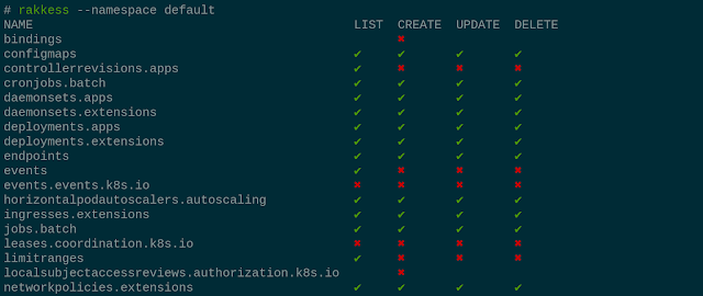 Rakkess – Kubectl Plugin To Show An Access Matrix For K8S Server Resources