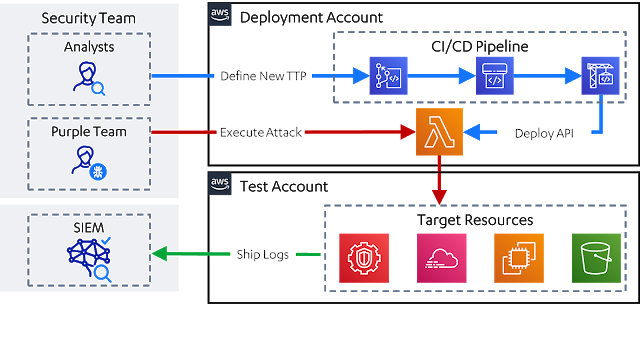 Leonidas – Automated Attack Simulation In The Cloud, Complete With Detection Use Cases