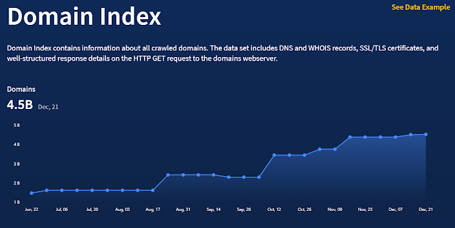 Spyse has collected and indexed over 4.5B domains