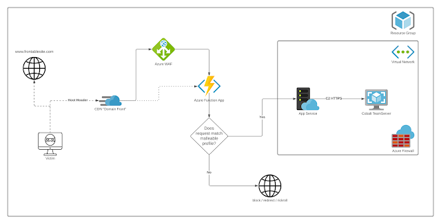 AzureC2Relay - An Azure Function That Validates And Relays Cobalt Strike Beacon Traffic By Verifying The Incoming Requests Based On A Cobalt Strike Malleable C2 Profile