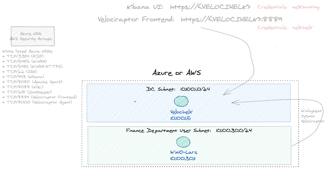 BlueCloud - Cyber Range including Velociraptor + HELK system with a Windows VM for security testing and R&D