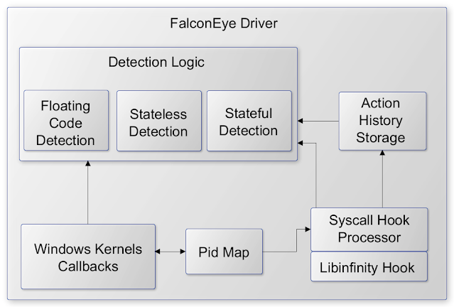 FalconEye - Real-time detection software for Windows process injections