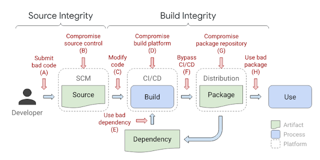 SLSA - Supply-chain Levels For Software Artifacts