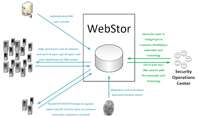 Webstor - A Script To Quickly Enumerate All Websites Across All Of Your Organization'S Networks, Store Their Responses, And Query For Known Web Technologies, Such As Those With Zero-Day Vulnerabilities