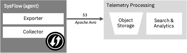 SysFlow – Cloud-native System Telemetry Pipeline